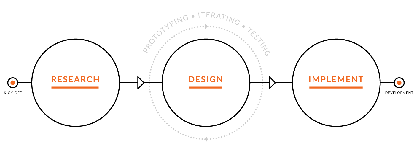 Diagram of my design process, Research, Design, and Implement